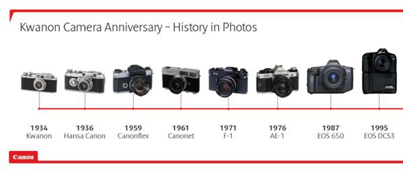 Fotógrafos-Cual-es-mejor-Canon-o-Nikon-Parte-1canon_historia